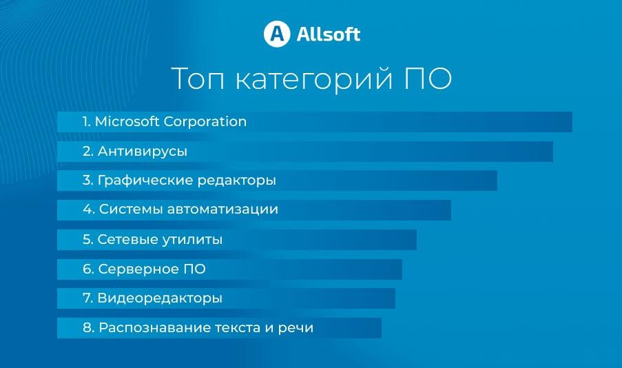 В каталоге Allsoft представлено ПО более 3000 разработчиков, в том числе мировых лидеров — Microsoft, ABBYY, Eset, Лаборатории Касперского, Adobe, Доктор Веб, Panda,
